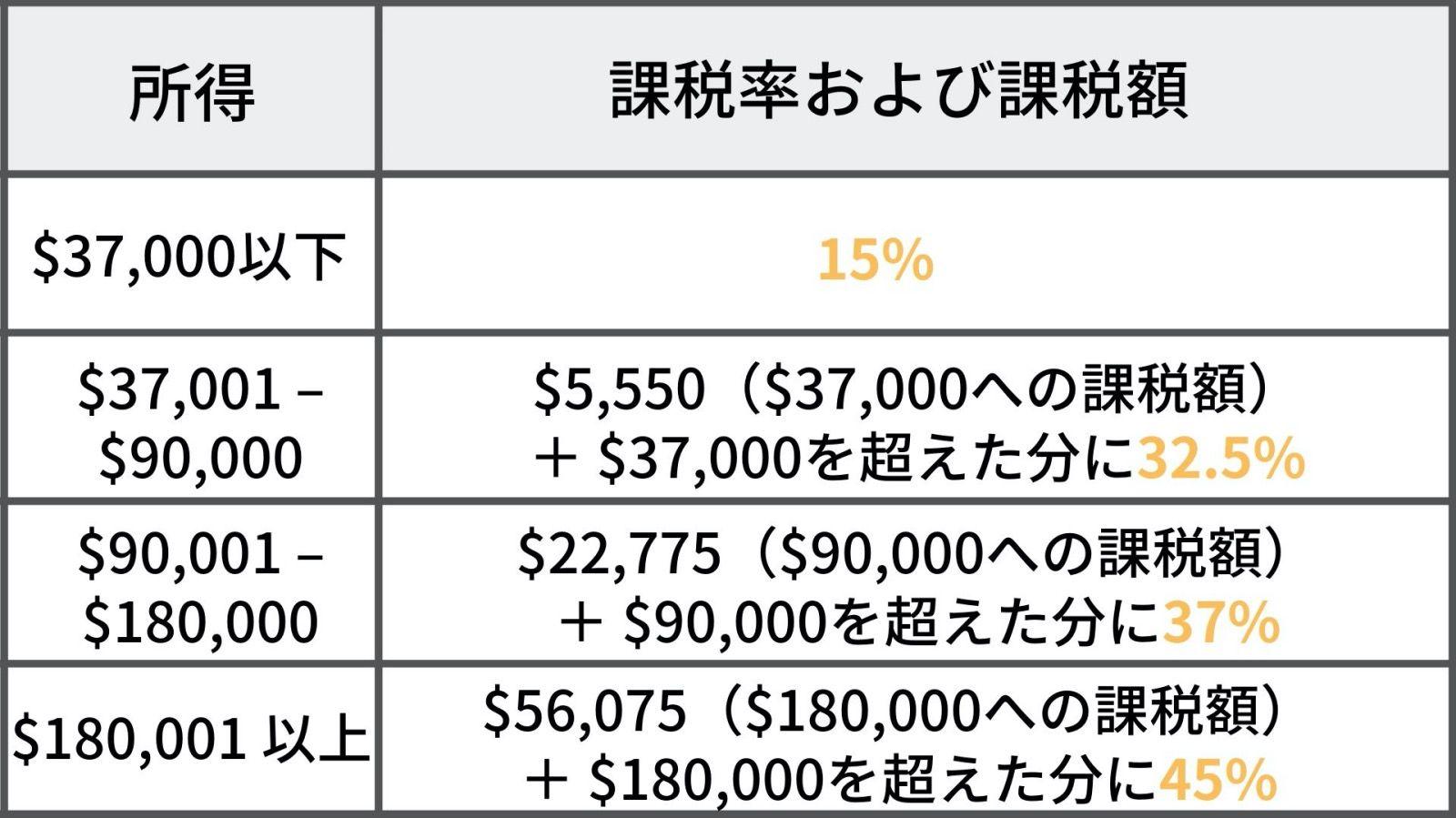 タックスリターン税率表 2020